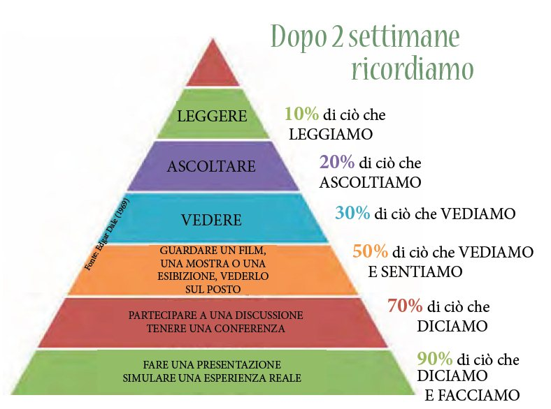 Come fare i compiti: strategie per imparare.
